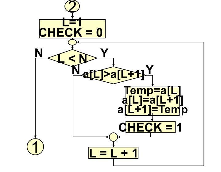 2 1 L=1 CHECK = 0 N Y L < N N Y CHECK = 1 L = L + 1 a[L]>a[L+1]